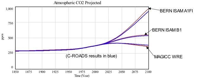 c-roads-co2-comparison