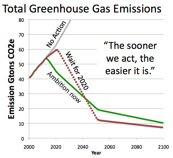http://climateinteractive.files.wordpress.com/2011/12/ci-graph-v1.jpg
