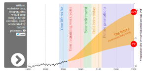 Two Interactive Graphs to Illuminate the UN Climate Report's Latest Findings